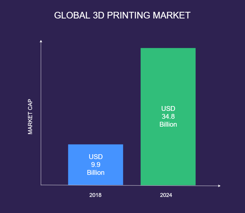 3d-printing-market-growth