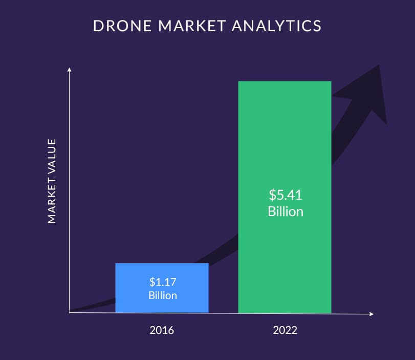 drone-market