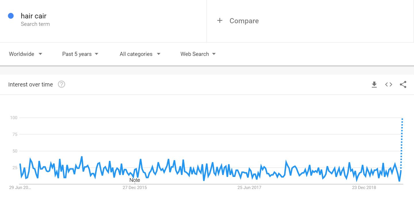hair-cair-google-trend-report