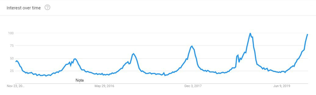 Plaid-trends