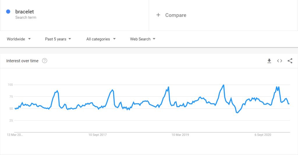 Bracelet niche google trends