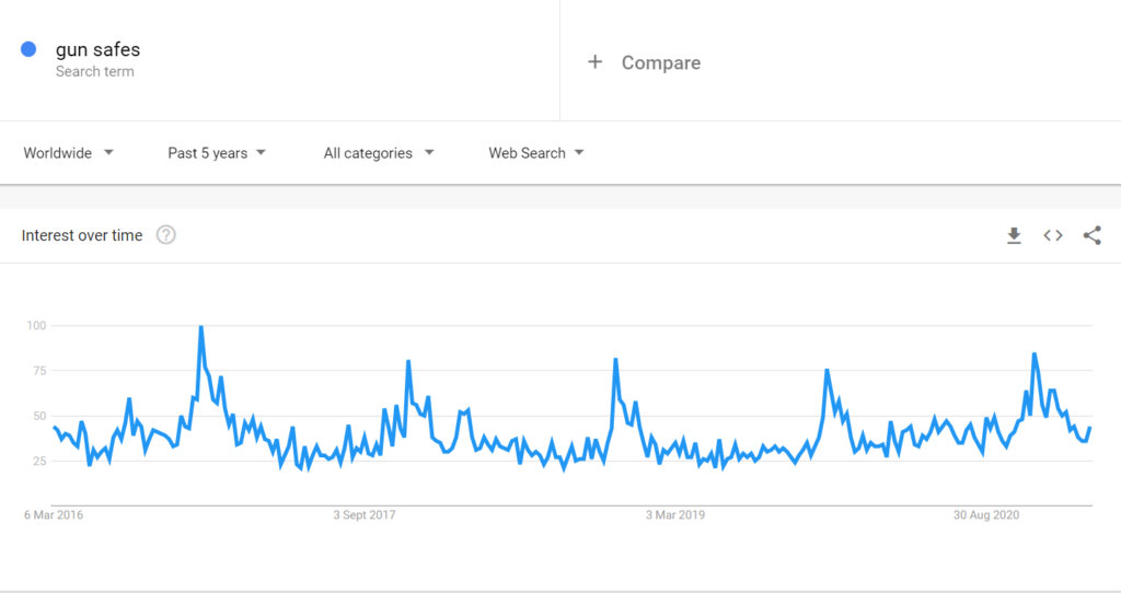 Gun safes niche google trends