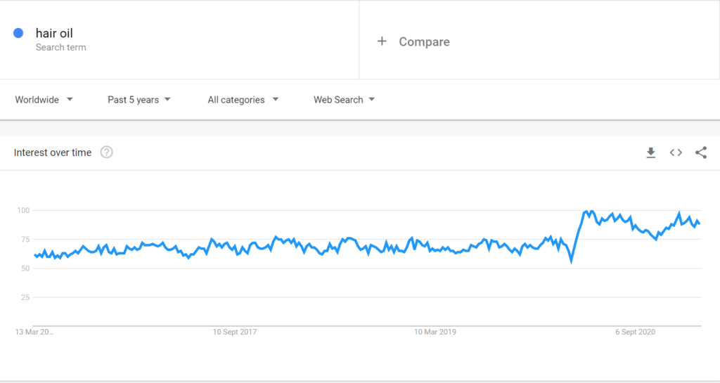 Hair care niche google trends