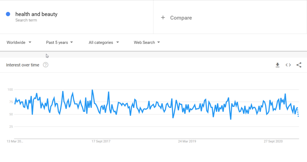 Health and beauty niche google trends