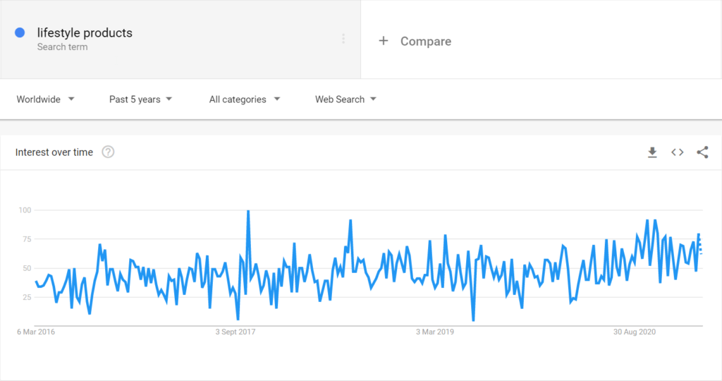 Lifestyle products niche google trends