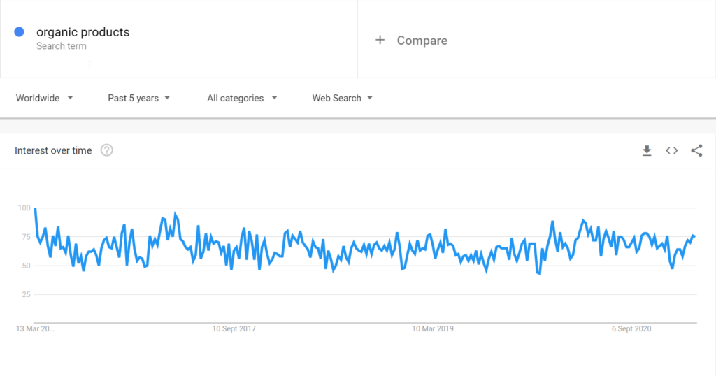 Organic products niche google trends