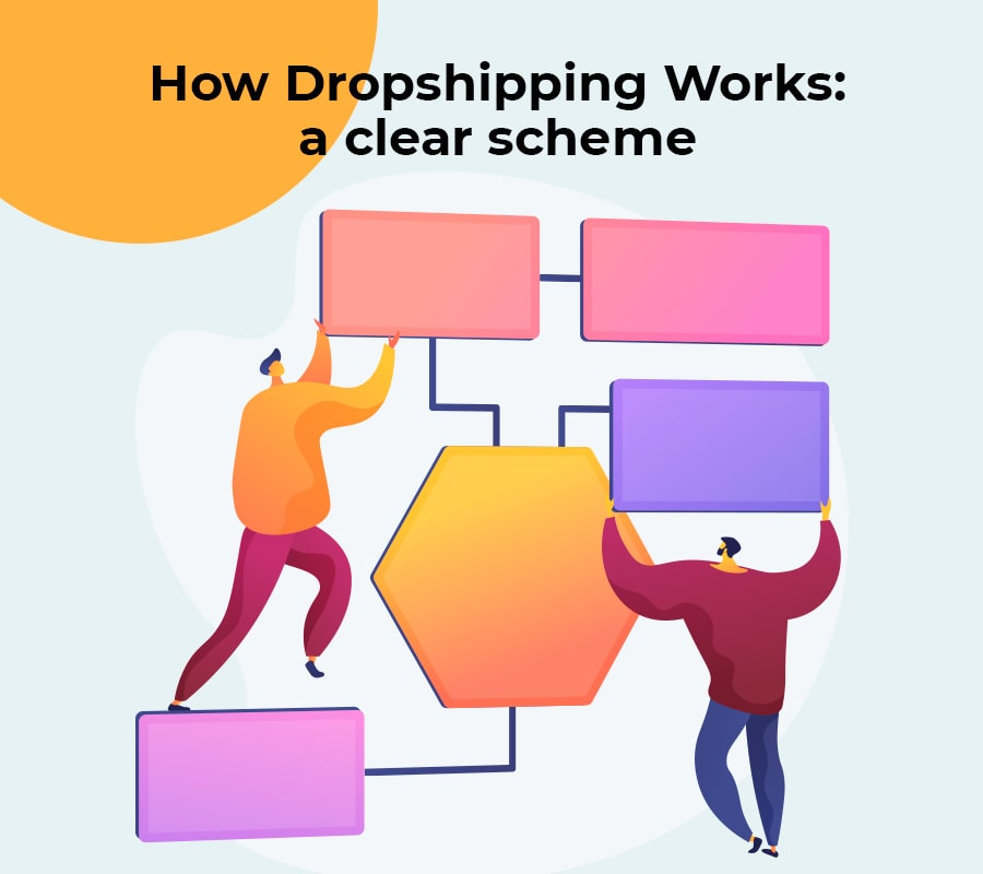 How dropshipping work a clear scheme